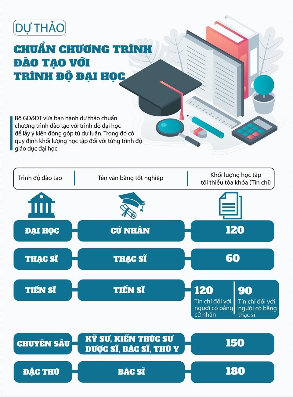 dự thảo số tín chỉ trong khung chương trình đào tạo đại học
