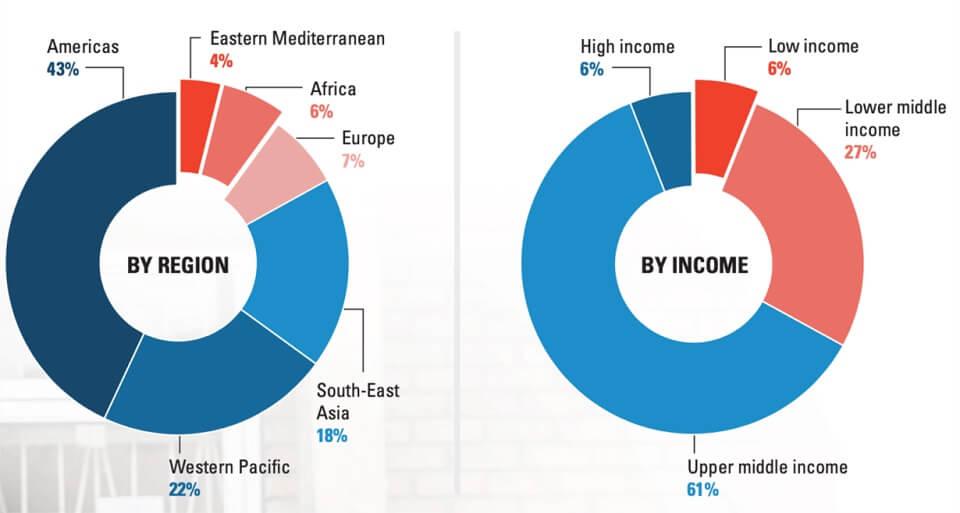 sinh viên tốt nghiệp điều dưỡng cần phải tăng trung bình 8% mỗi năm trên phạm vi toàn cầu